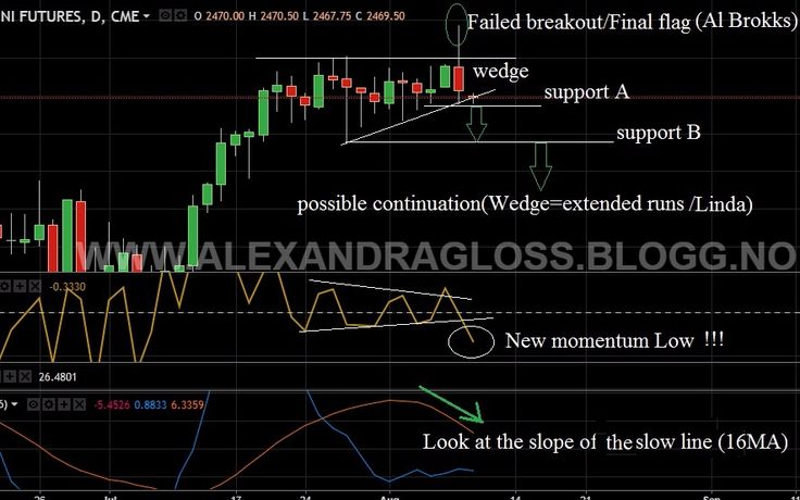 My Forecast about ES 08.08.2017 This is exceptional edition of my forecasts which has been ...