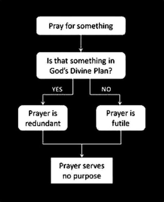 I always felt confused by this when I was very religious. Now I know it was my self trying to let myself know how ridiculous it all is.