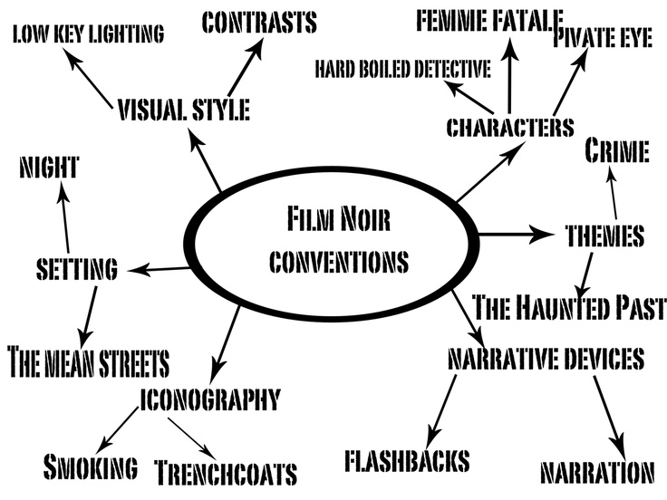 film noir conventions essay Film noir is a cinematic term used primarily to describe stylish hollywood crime  dramas,  many films released from the 1960s onward share attributes with film  noirs of the classical period, and often treat its conventions  in a seminal 1972  essay that film noir is defined by tone, a tone he seems to perceive as hopeless .