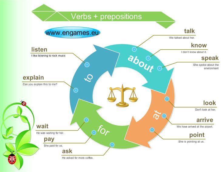 Forum | Learn English | Common Collocations: Verbs + Prepositions | Fluent Land