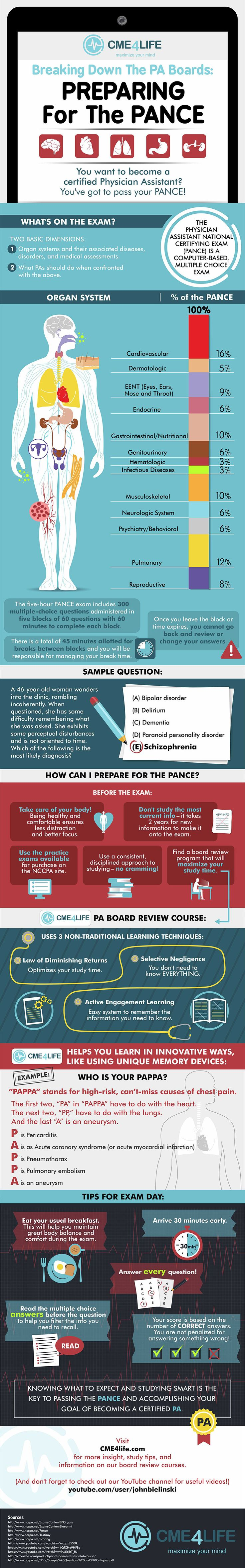 Preparing for the PANCE? Our graphic breaks down the PA Boards like never before. We'll tell you what to expect on exam day, how to study, and what to study.