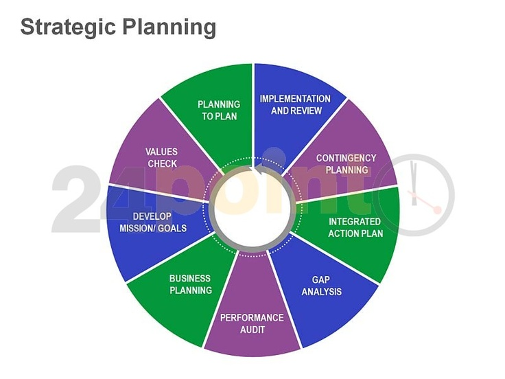 48 Best Strategic Planning Images On Pinterest | Strategic