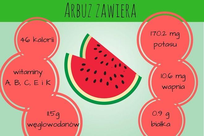 Co ma w sobie arbuz?  #watermelon #arbuz #owoce #fruits #sweet #diet