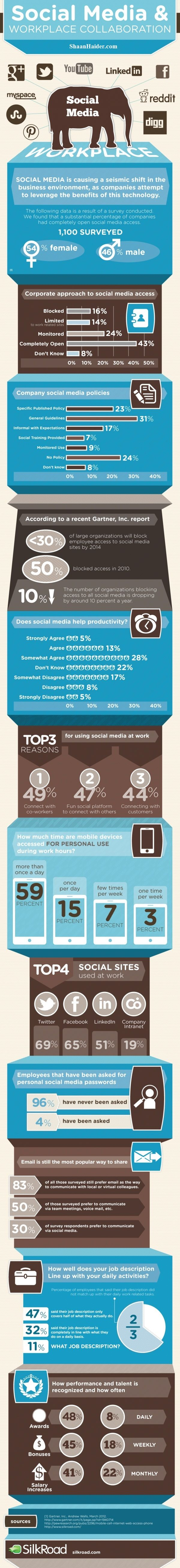 The Good and Bad of Using Social Media at Work (Infographic)