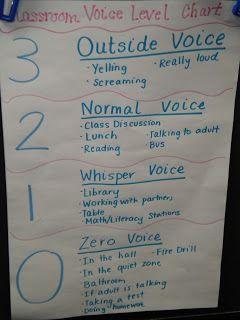 Team V's Second Grade Fun: Classroom Voice Level Chart