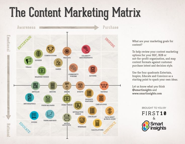 Best Content Marketing Images On   Inbound Marketing
