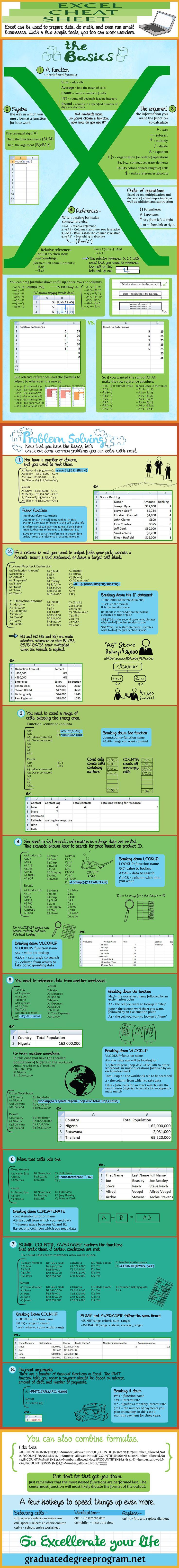 Excel Cheat http://graduatedegreeprogram.net/excel-cheats/