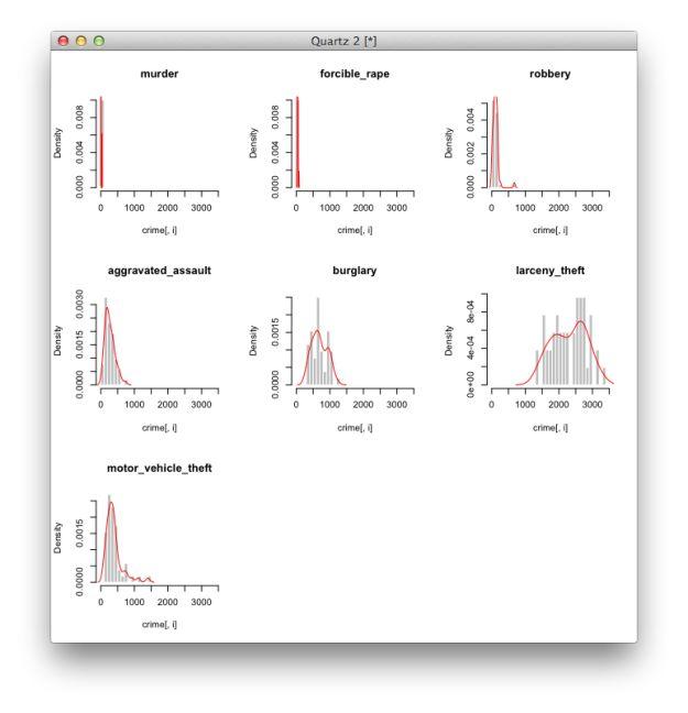 histogram and density