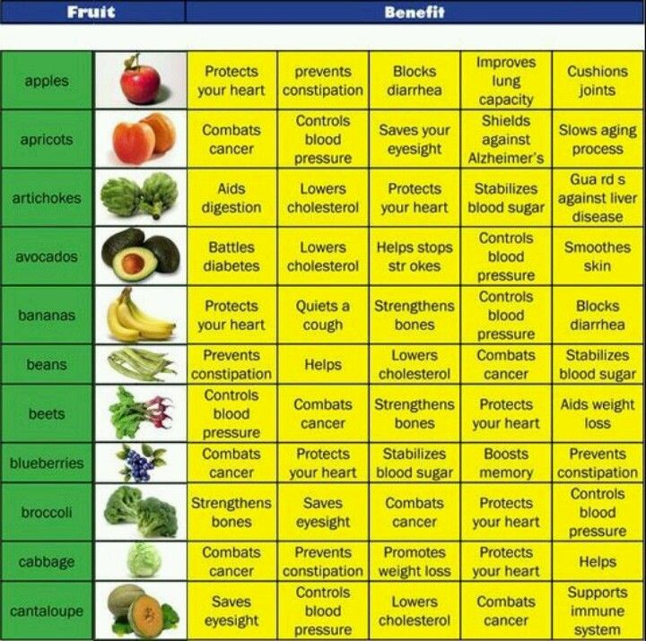 Benefits fruits And vegetable