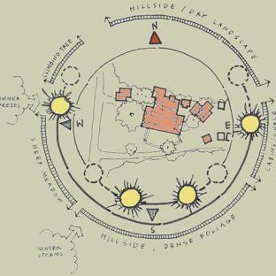 Vegetable Garden Plan Drawing