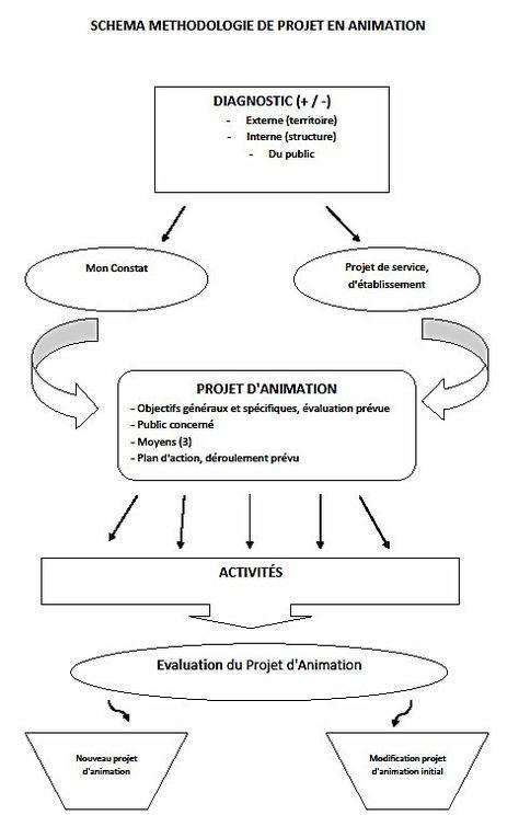 Schéma Méthodologie de Projet