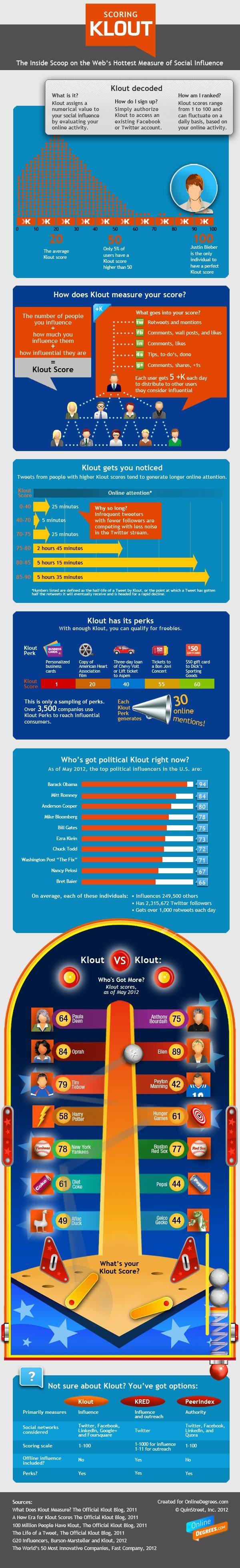 What goes into #Klout scores... #infographic