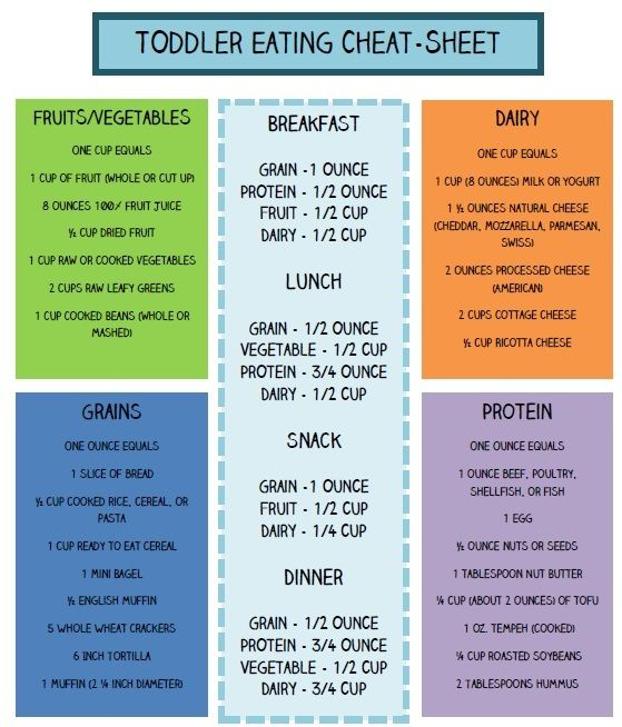Toddler Eating Cheat-Sheet Repinned by Apraxia Kids Learning. Come join us on Facebook at Apraxia Kids Learning Activities and Support- Parent Led Group.