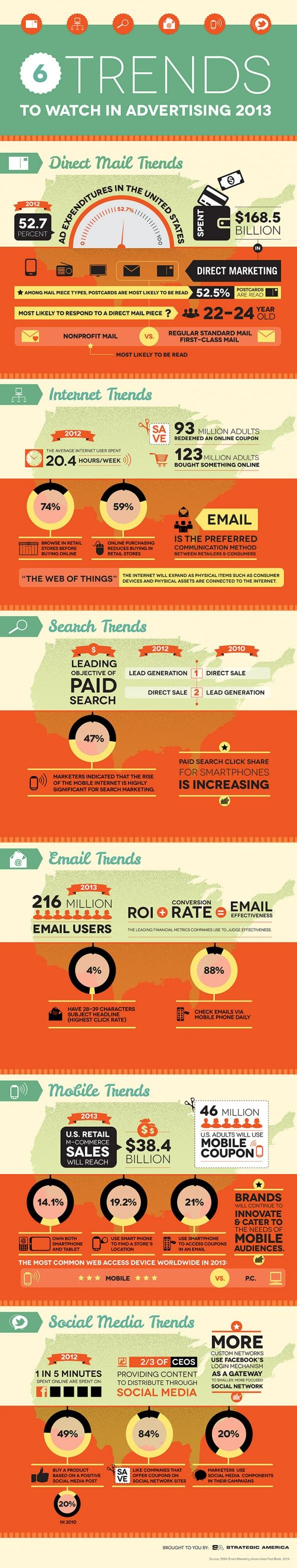 #Advertising Trends 2013