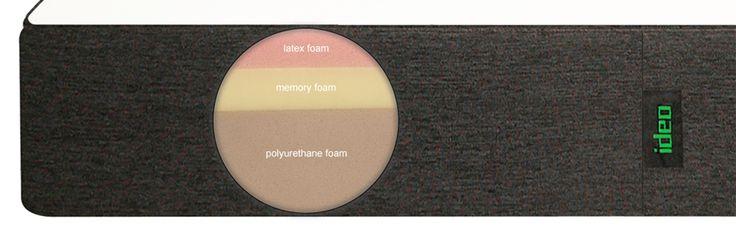 ideo foam combination infographic