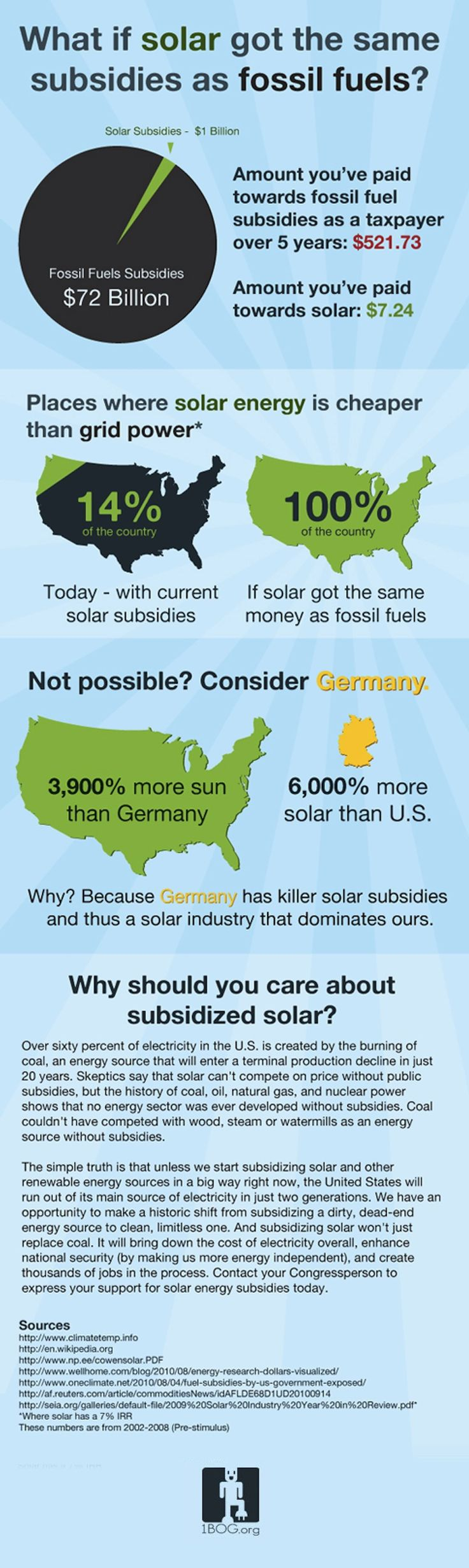 Solar energy must have pissed off the wrong congressman, because that's the only explanation for not subsidizing it.