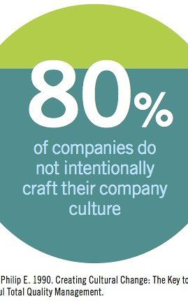 80% Of Companies Don't Care About Company Culture--Do You? | Fast Company | Business + Innovation