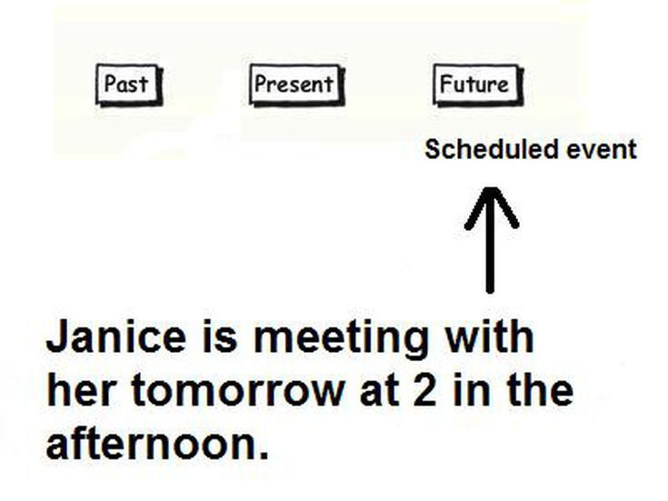 Struggling with English Tenses? These Charts can Help: Present Continuous for Scheduled Events