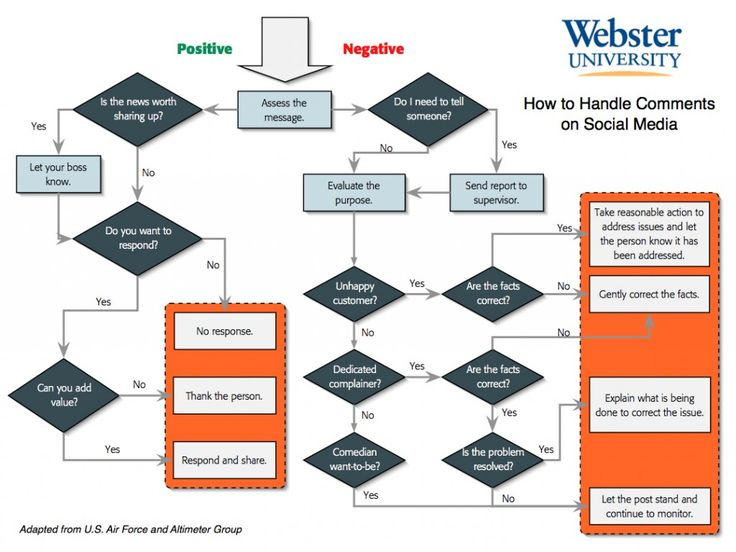 Social Media Response Flow Chart - Webster University