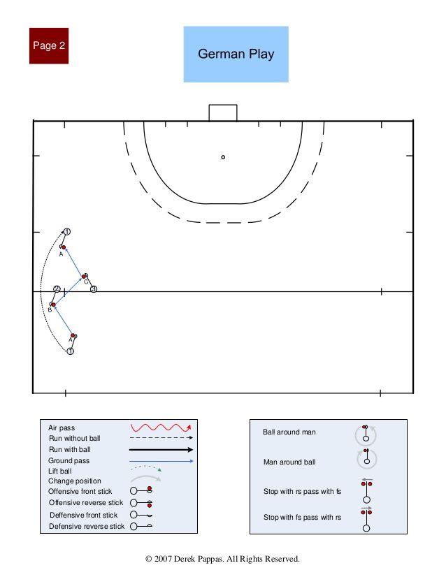 International Field Hockey Patterns Of Play