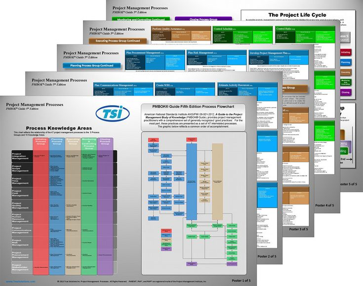 176 best Project Management images on Pinterest Technology - project manual template