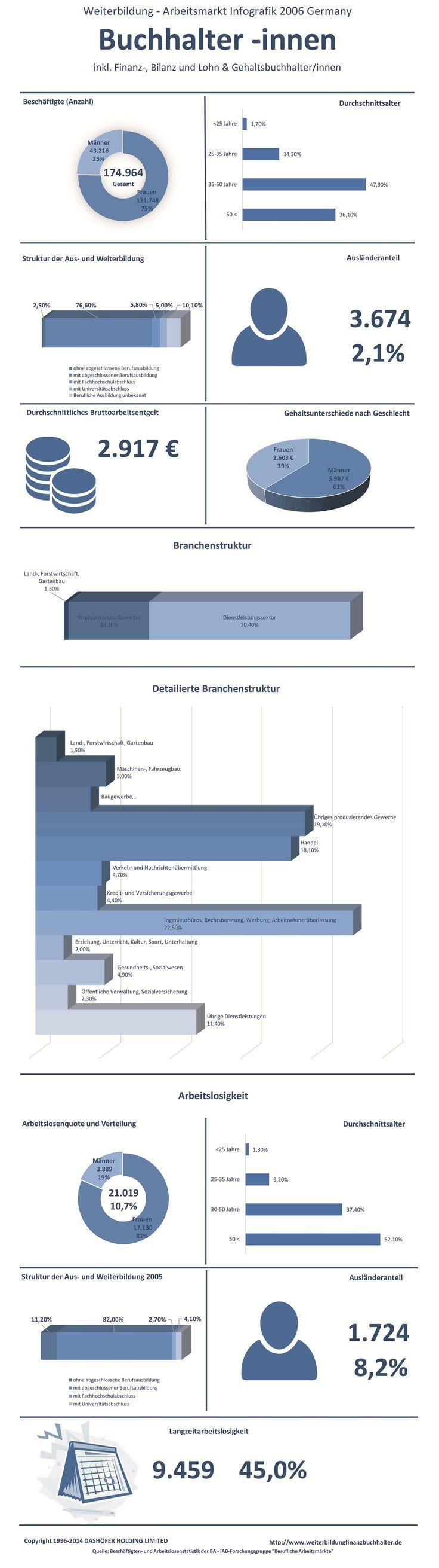 Die Infografik zu Weiterbildung, Gehalt und Arbeitsmarkt der Berufsgruppe Buchhalter inkl. Finanzbuchhalter, Bilanzbuchhalter, Lohn- und Gehaltsbuchhalter in Deutschland, 2006. Hier finden sie alle notwendigen Daten zum Berufsbild eines Finanzbuchhalters, Buchhalters etc. inklusive der Branchen, in denen  Finanzbuchhalter eingesetzt werden, der Auslaenderanteil und die Arbeitslosenquote. Die Daten sind auf dem Stand des Jahres 2006.