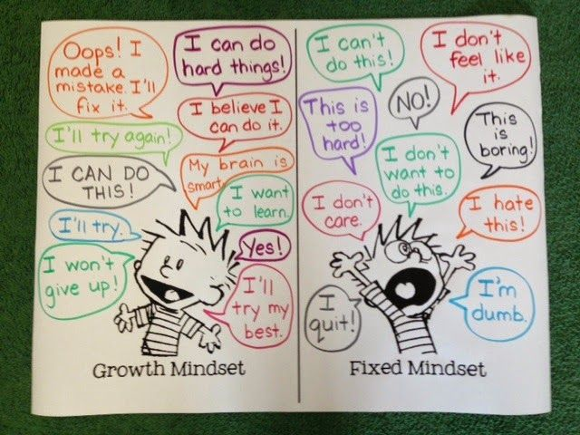 It's Raining Resources!: Growth Mindset Vs. Fixed Mindset. I think this would be a great activity to do with kids after explaining fixed vs. growth mindset. Start with empty speech bubbles and have the kids fill in the phrases according to what they think someone with each mindset would say.