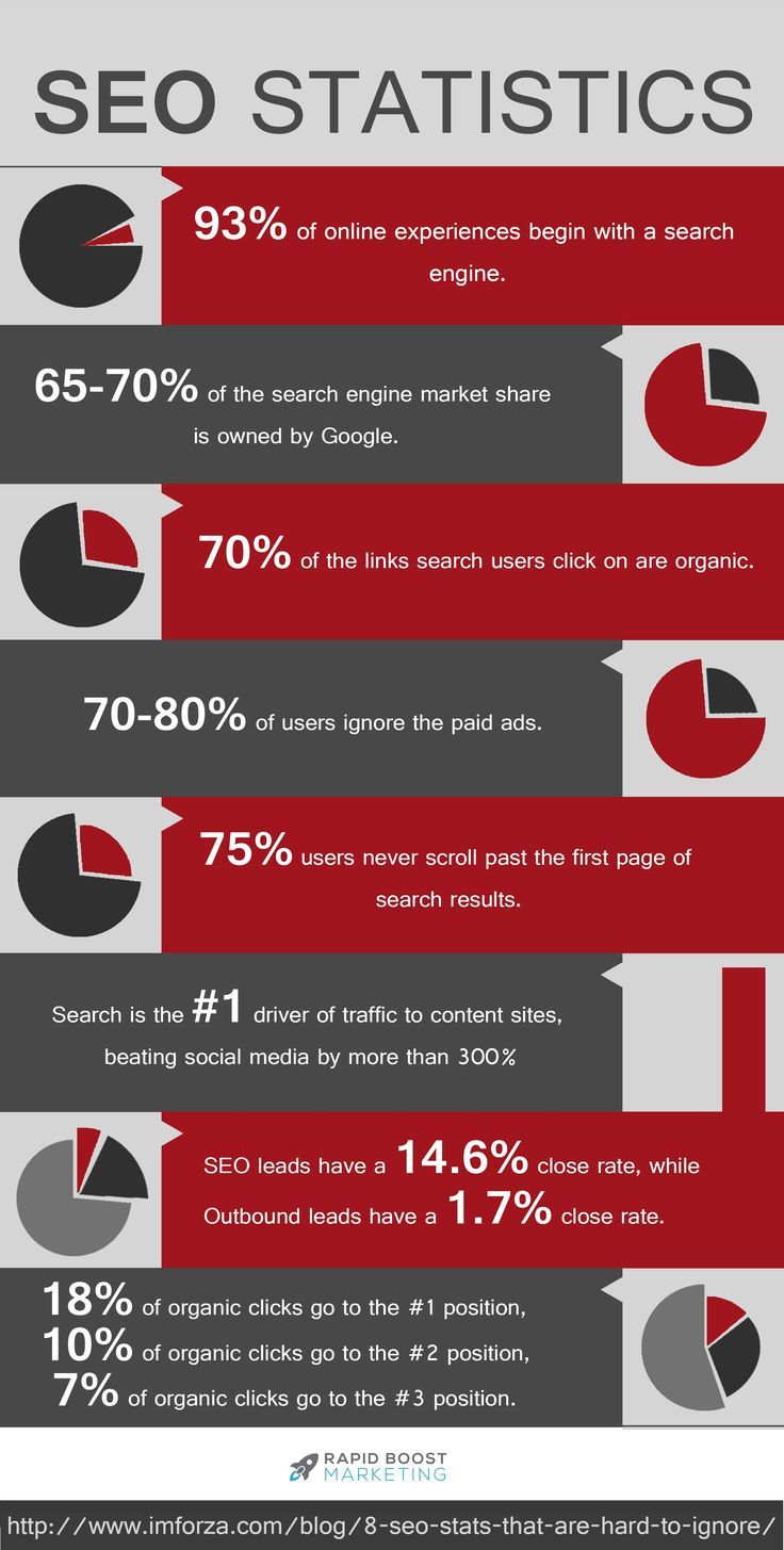 Search Engine Optimization #searchengineoptimization If you want to learn more about SEO, check out our website at http://www.exaperth.com.au/ because that's what we do!