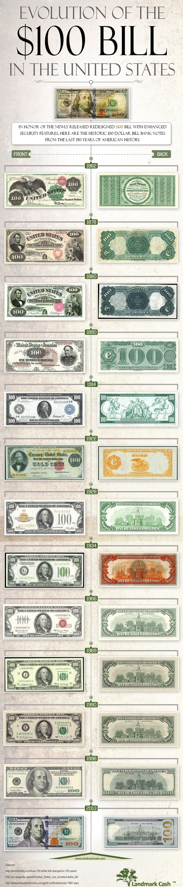 Evolution of the $100 Bill in the United States [Infographic]  http://www.landmarkcash.com/100-dollar-bill.html