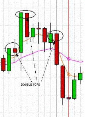 What do double tops mean in forex