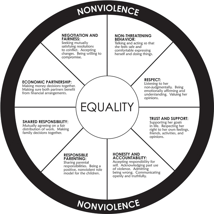 women equality that resulted in social The feminist movement in japan has made many strides which resulted in rethe gender equality gender equality and women social treatment of married women.