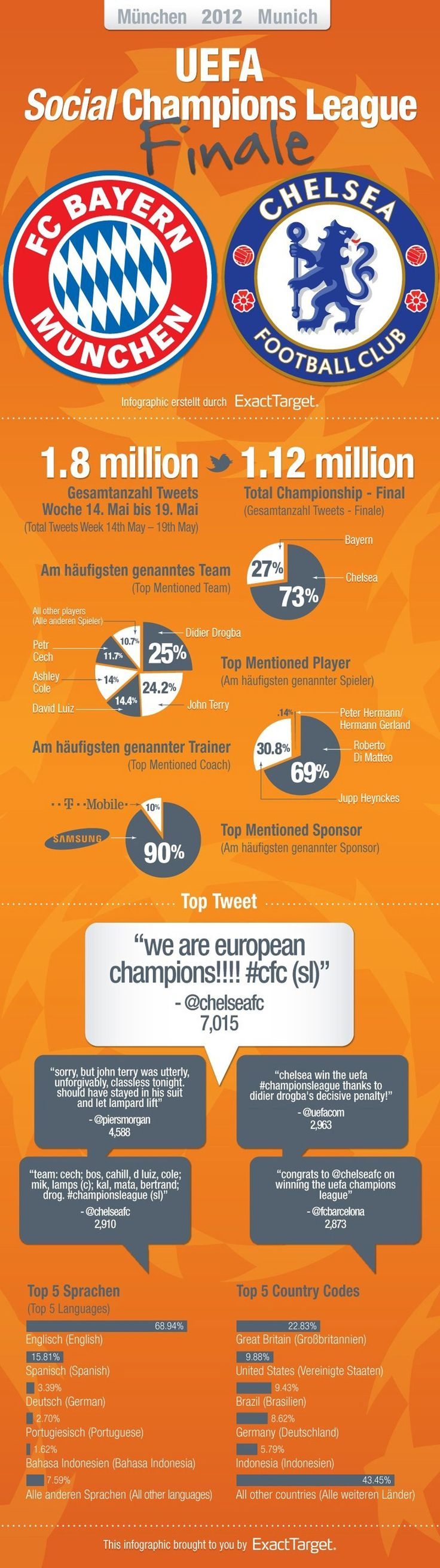 Fascinating Infographic on the tweeting around the Champions League Final chelsea bayern football