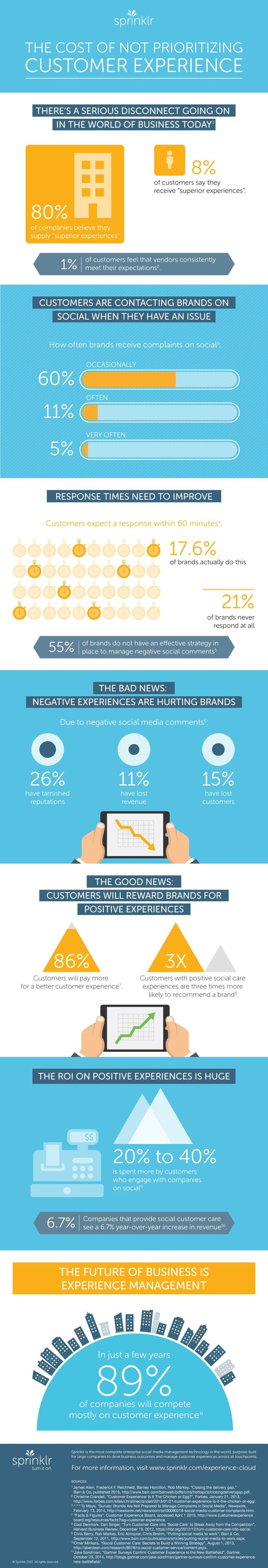 """80% of companies believe they supply """"superior experiences"""", but only 1% of customers feel that vendors consistently meet their expectations.   Check this #infographic: The Cost of Not Prioritizing Customer Experience."""