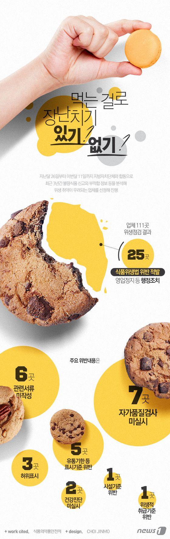 [그래픽뉴스]유통기한 등 식품위생기준 어긴 25곳 적발