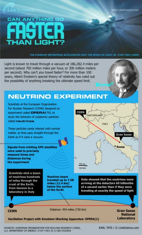 The Neutrino Experiment: Can Anything Exceed The Speed of Light?