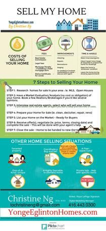 Selling Your Home | Piktochart Infographic Editor