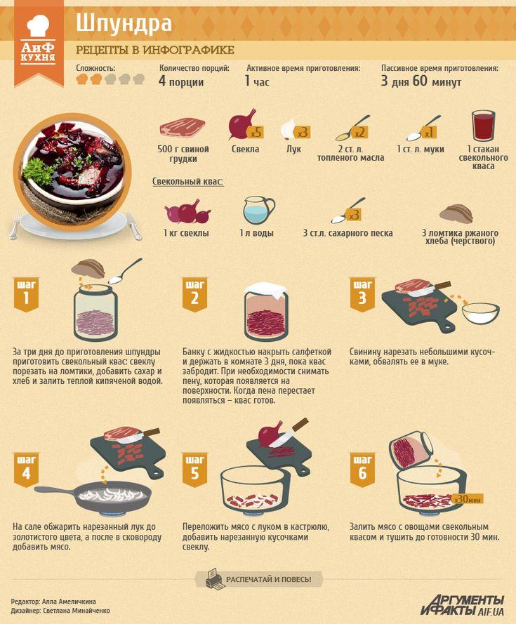 Рецепты в инфографике: шпундра | Рецепты в инфографике | Кухня | АиФ Украина