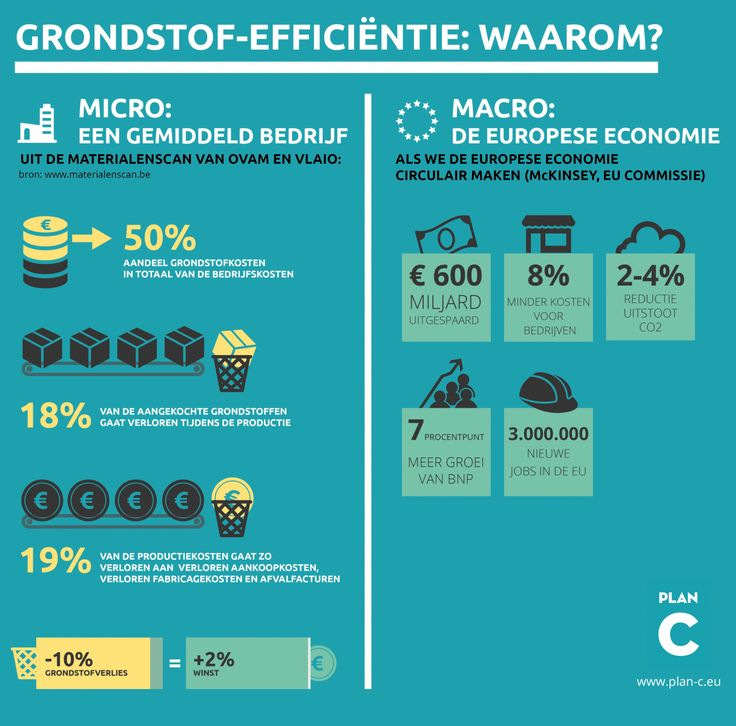 23 best Circular Economy images on Pinterest Circular economy - new economic blueprint meaning