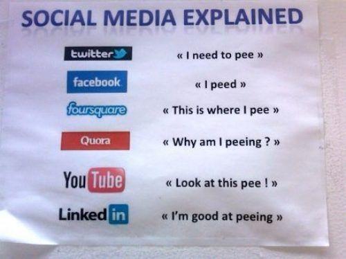 Social Media Explained :-P