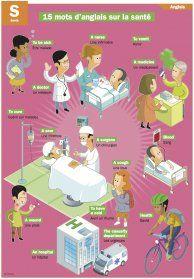 Mots d'anglais sur la santé - Mon Quotidien, le seul site d'information quotidienne pour les 10 - 14 ans !