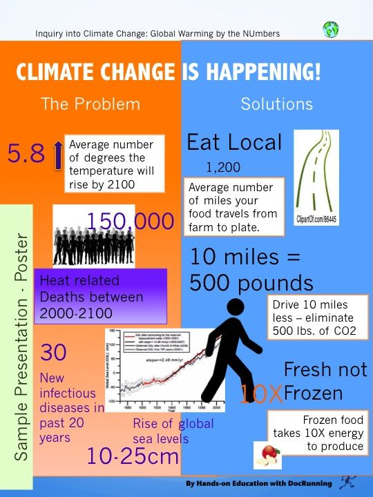 Student poster on climate change from Global Warming by the Numbers activity.  Never to early to start thinking about Earth Day.