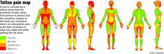 where does tattoo hurt the most - Google Search