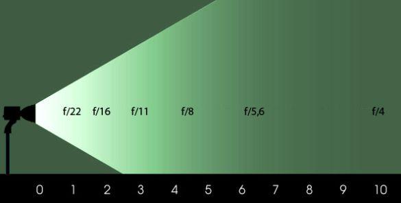 Eclairage photo : Comprendre la loi du carré inverse