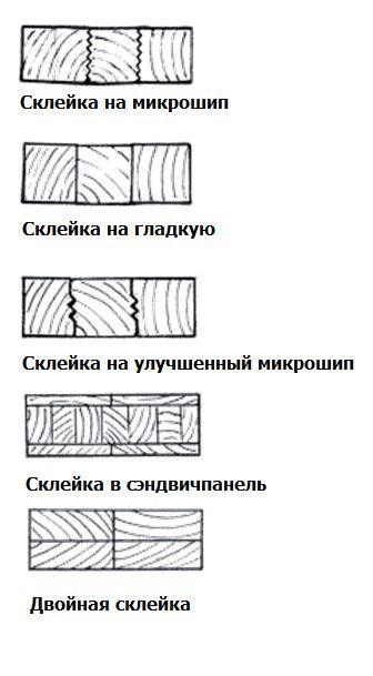 Отделочные и строительные материалы из клееного массива дерева