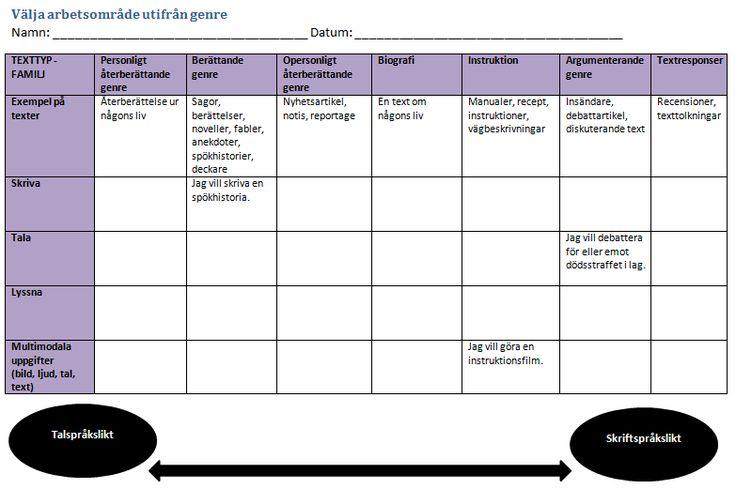 Bildresultat för genrepedagogik cirkelmodellen matris sfi
