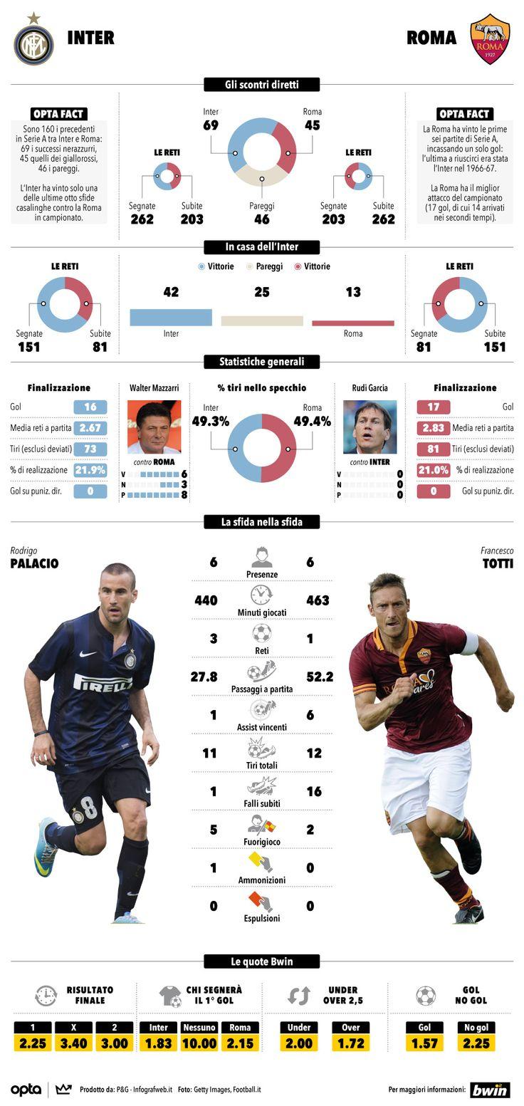 Infografica Inter Roma La Gazzetta dello Sport