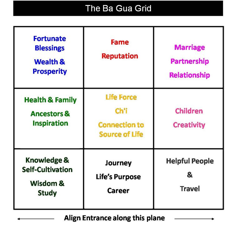 The Bagua Is Applied To Each Aspect Of Your Home Or Office Property Bedroom LayoutsLiving