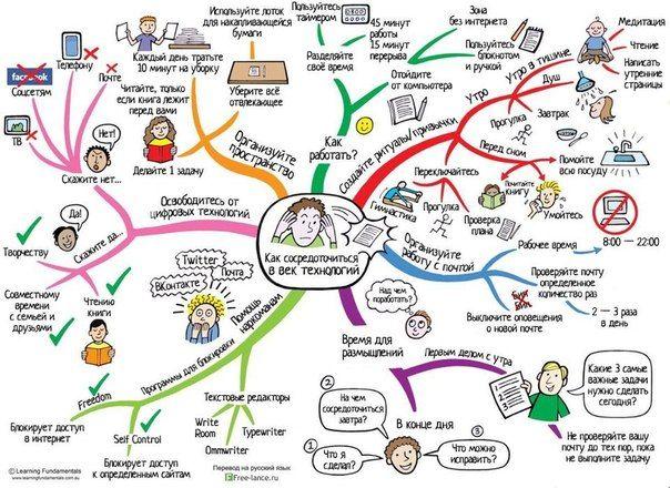 как сосредоточиться в век технологий