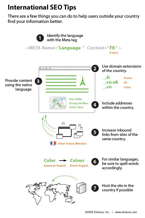 SEO Infographics Search engine optimization can extend far past domestic versions  of the major search engines. Some globally-focused companies want  increased visibility in country-specific search engines outside of  the U.S. market. This infographic illustrates some tips and best  practices associated with successful international  optimization.