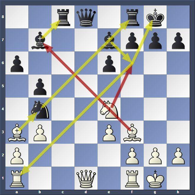 Schach-WM: Carlsen vs. Karjakin - alle Duelle in der Analyse - SPIEGEL ONLINE - Sport